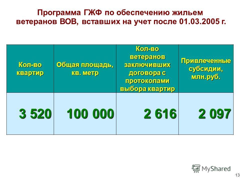 государственный жилищный фонд