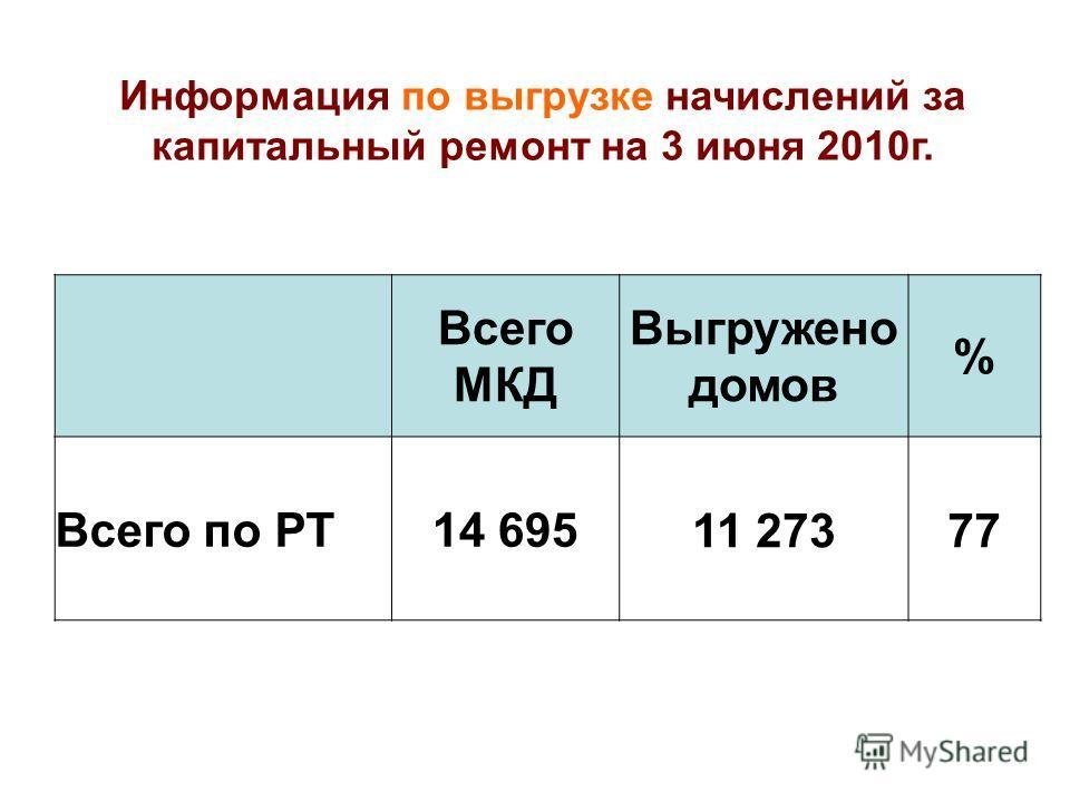 Всего МКД Выгружено домов % Всего по РТ14 695 11 273 77 Информация по выгрузке начислений за капитальный ремонт на 3 июня 2010г.