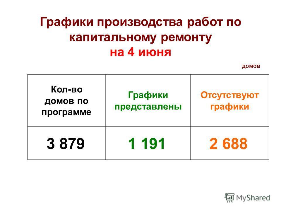 Кол-во домов по программе Графики представлены Отсутствуют графики 3 8791 1912 688 домов Графики производства работ по капитальному ремонту на 4 июня