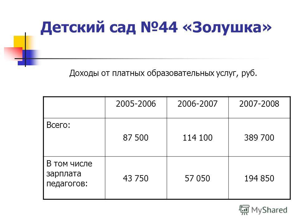 Доходы от платных образовательных услуг, руб. 2005-20062006-20072007-2008 Всего: 87 500114 100389 700 В том числе зарплата педагогов: 43 75057 050194 850