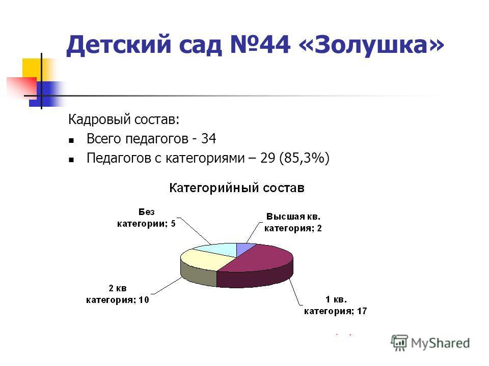 Детский сад 44 «Золушка» Кадровый состав: Всего педагогов - 34 Педагогов с категориями – 29 (85,3%)