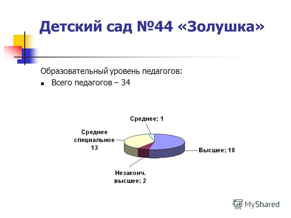Детский сад 44 «Золушка» Образовательный уровень педагогов: Всего педагогов – 34