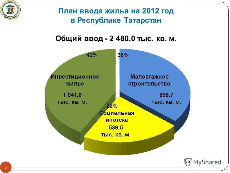 5 План ввода жилья на 2012 год в Республике Татарстан Общий ввод - 2 480,0 тыс. кв. м. Инвестиционное жилье Малоэтажное строительство Социальная ипотека 36%42% 22% 898,7 тыс. кв. м. 1 041,8 тыс. кв. м. 539,5 тыс. кв. м.