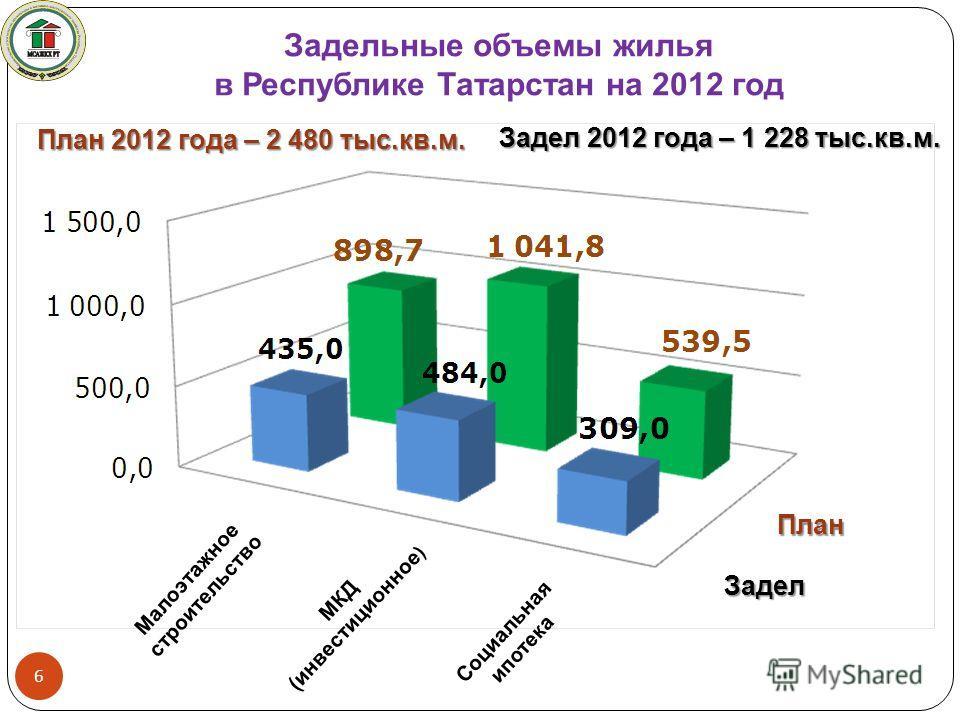 Малоэтажное строительство МКД (инвестиционное ) Социальная ипотека 6 Задельные объемы жилья в Республике Татарстан на 2012 год Задел 2012 года – 1 228 тыс.кв.м. План 2012 года – 2 480 тыс.кв.м. План Задел