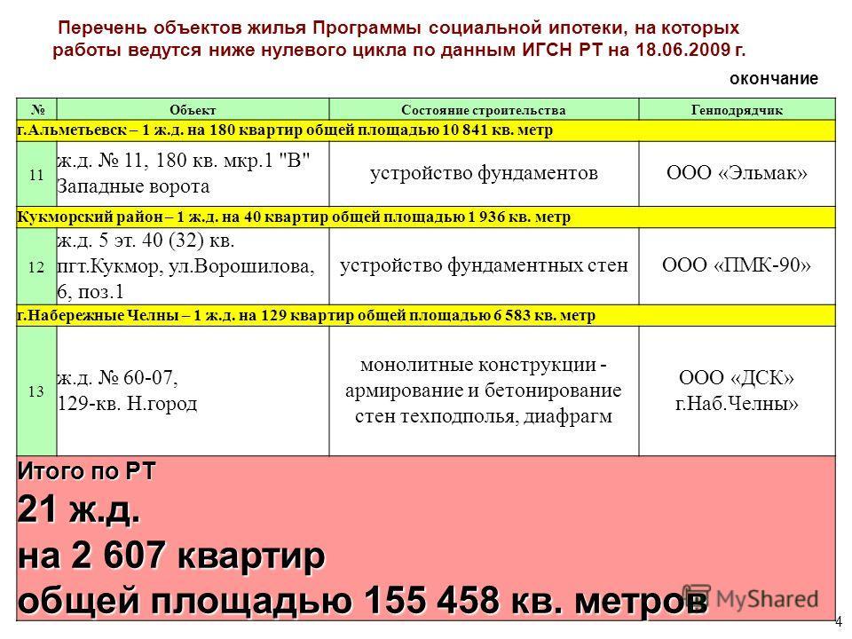 4 ОбъектСостояние строительстваГенподрядчик г.Альметьевск – 1 ж.д. на 180 квартир общей площадью 10 841 кв. метр 11 ж.д. 11, 180 кв. мкр.1