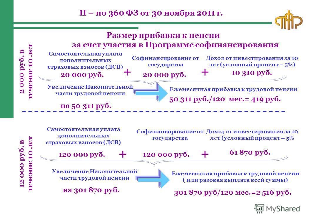 Размер прибавки к пенсии за счет участия в Программе софинансирования Самостоятельная уплата дополнительных страховых взносов (ДСВ) 2 000 руб. в течение 10 лет 20 000 руб. Софинансирование от государства Доход от инвестирования за 10 лет (условный пр