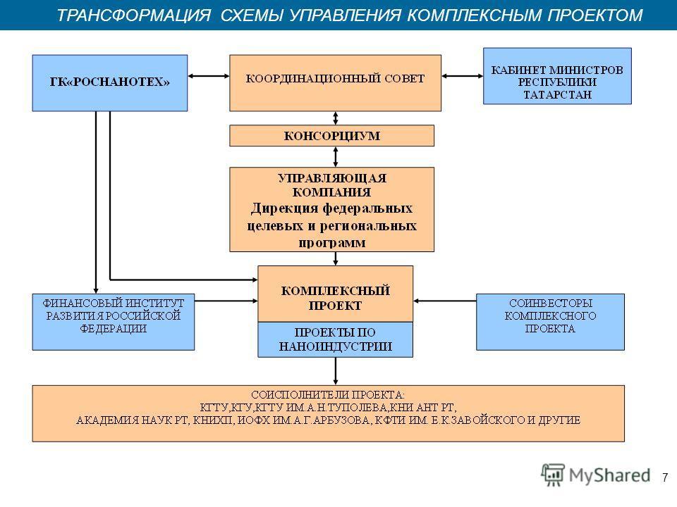 Казань 2008 ТРАНСФОРМАЦИЯ СХЕМЫ УПРАВЛЕНИЯ КОМПЛЕКСНЫМ ПРОЕКТОМ 7