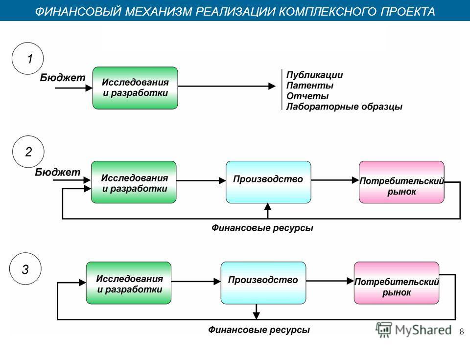 Казань 2008 ФИНАНСОВЫЙ МЕХАНИЗМ РЕАЛИЗАЦИИ КОМПЛЕКСНОГО ПРОЕКТА 8