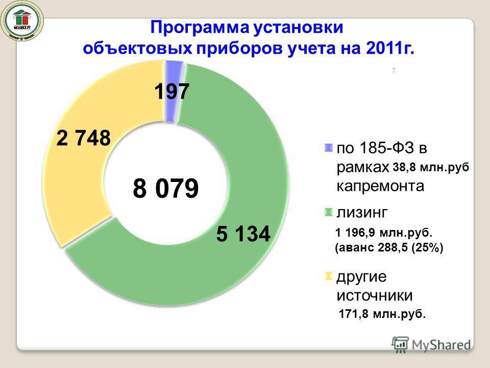 7 1 196,9 млн.руб. (аванс 288,5 (25%) 171,8 млн.руб. 8 079 Программа установки объектовых приборов учета на 2011г.