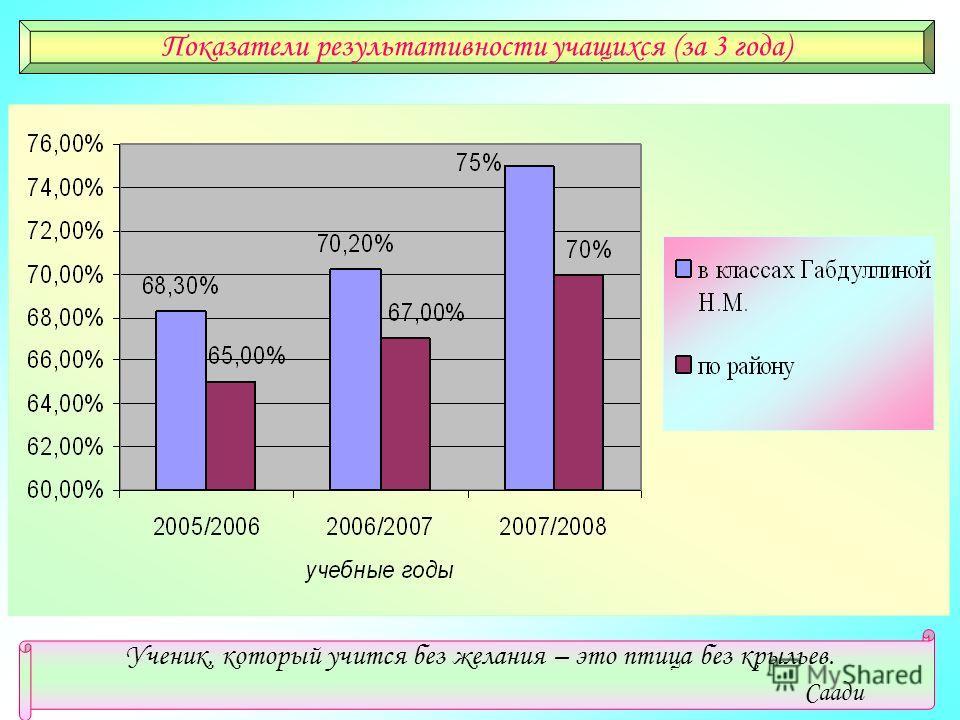 Показатели результативности учащихся (за 3 года) Ученик, который учится без желания – это птица без крыльев. Саади