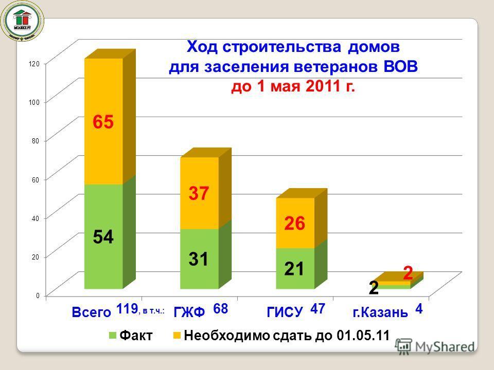 Ход строительства домов для заселения ветеранов ВОВ до 1 мая 2011 г. 119, в т.ч.: 68474