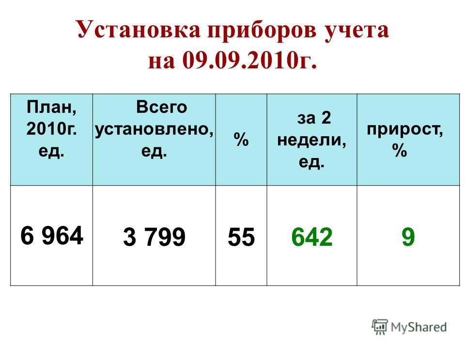 Установка приборов учета на 09.09.2010г. План, 2010г. ед. Всего установлено, ед. % за 2 недели, ед. прирост, % 6 9643 799556429