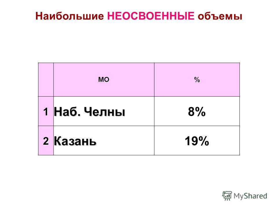 МО% 1 Наб. Челны 8% 2Казань19% Наибольшие НЕОСВОЕННЫЕ объемы