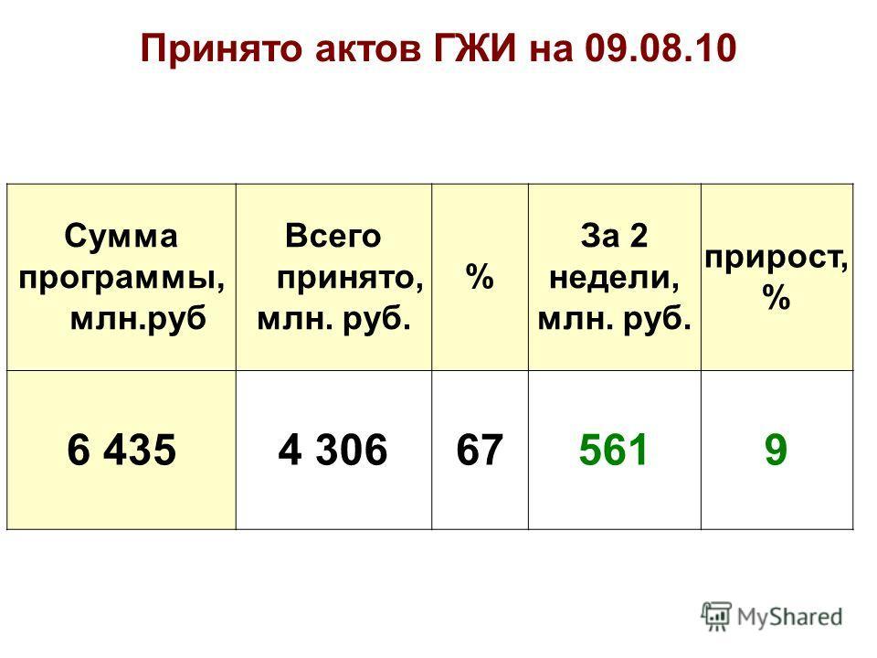 Сумма программы, млн.руб Всего принято, млн. руб. % За 2 недели, млн. руб. прирост, % 6 4354 306675619 Принято актов ГЖИ на 09.08.10