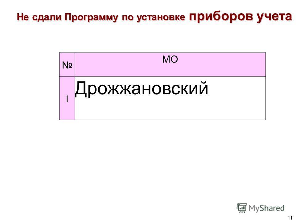 11 Не сдали Программу по установке приборов учета МО 1 Дрожжановский