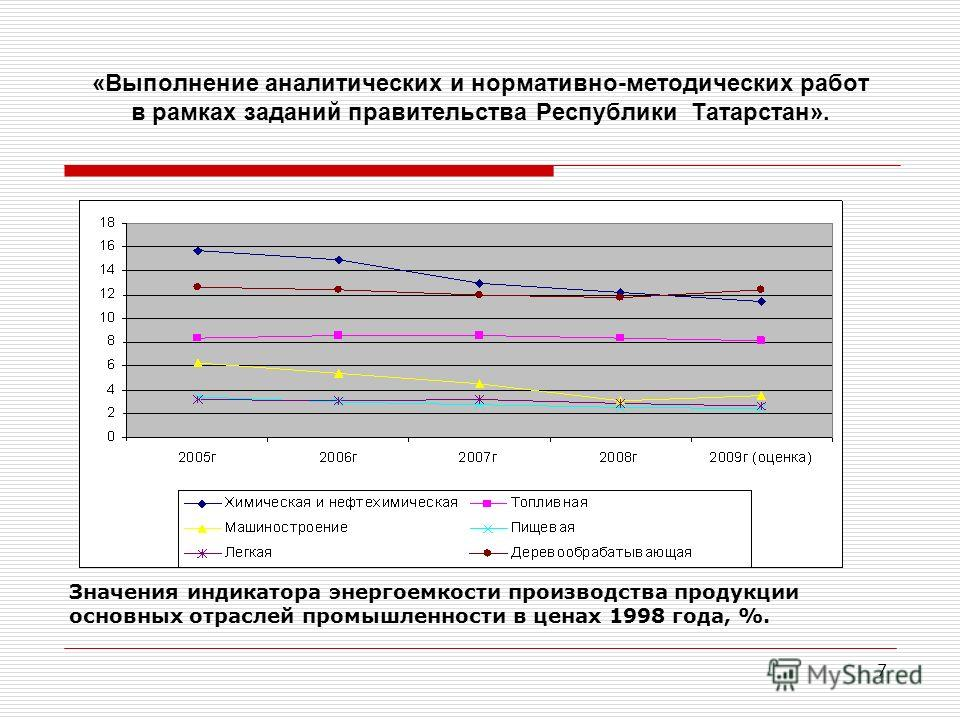 7 «Выполнение аналитических и нормативно-методических работ в рамках заданий правительства Республики Татарстан». Значения индикатора энергоемкости производства продукции основных отраслей промышленности в ценах 1998 года, %.