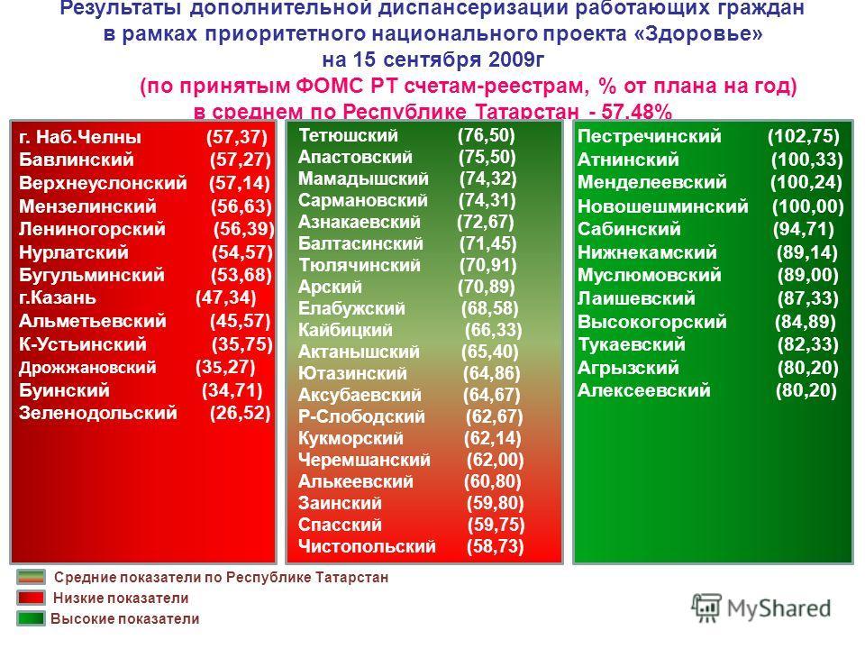 Результаты дополнительной диспансеризации работающих граждан в рамках приоритетного национального проекта «Здоровье» на 15 сентября 2009г (по принятым ФОМС РТ счетам-реестрам, % от плана на год) в среднем по Республике Татарстан - 57,48% г. Наб.Челны