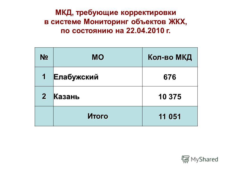 МО Кол-во МКД 1Елабужский676 2Казань10 375 Итого 11 051 МКД, требующие корректировки в системе Мониторинг объектов ЖКХ, по состоянию на 22.04.2010 г.