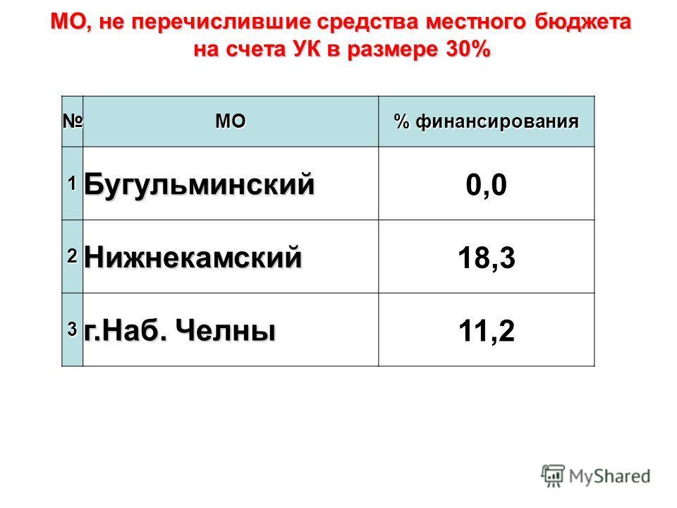 МО % финансирования 1Бугульминский0,0 2Нижнекамский18,3 3 г.Наб. Челны 11,2 МО, не перечислившие средства местного бюджета на счета УК в размере 30%