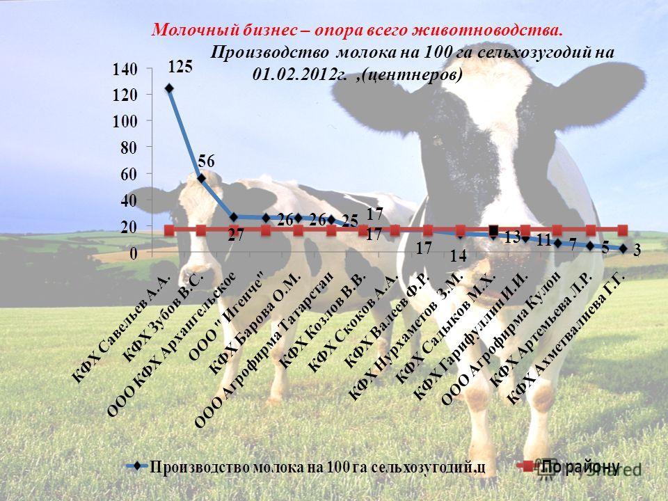 Молочный бизнес – опора всего животноводства. Производство молока на 100 га сельхозугодий на 01.02.2012г.,(центнеров)