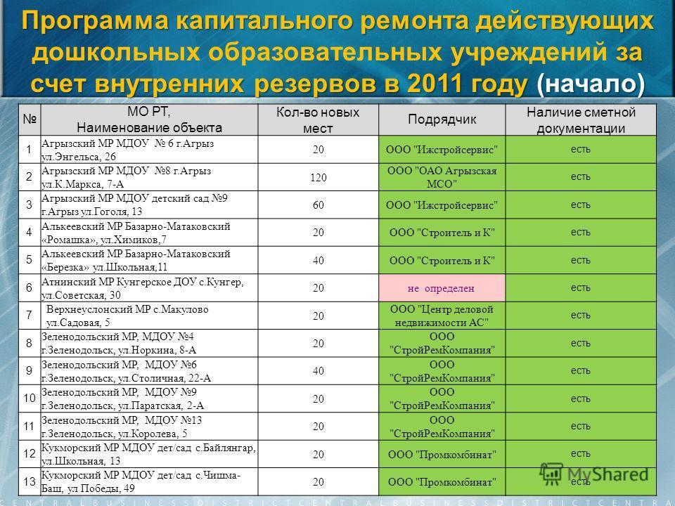 Программа капитального ремонта действующих за счет внутренних резервов в 2011 году (начало) Программа капитального ремонта действующих дошкольных образовательных учреждений за счет внутренних резервов в 2011 году (начало) МО РТ, Наименование объекта