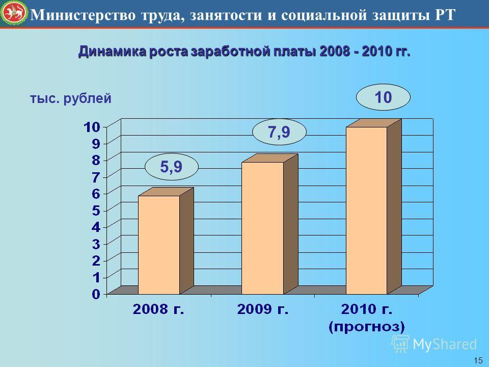 Министерство труда, занятости и социальной защиты РТ Динамика роста заработной платы 2008 - 2010 гг. тыс. рублей 5,9 7,9 10 15