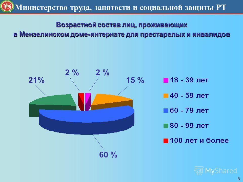 Министерство социальной защиты Республики Татарстан Министерство труда, занятости и социальной защиты РТ Возрастной состав лиц, проживающих в Мензелинском доме-интернате для престарелых и инвалидов 2 % 21%15 % 60 % 5
