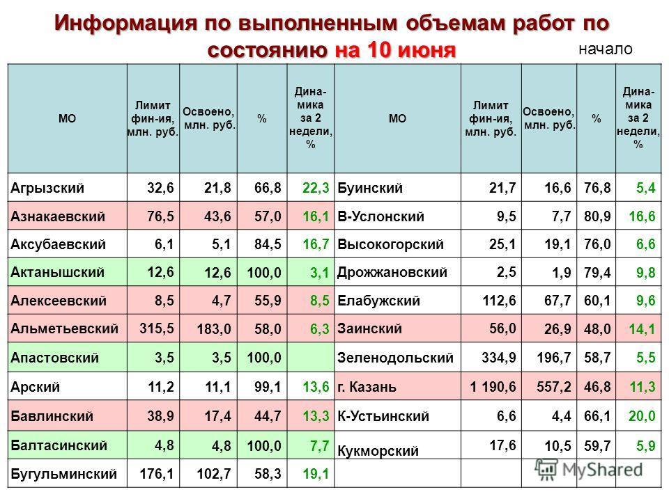 МО Лимит фин-ия, млн. руб. Освоено, млн. руб. % Дина- мика за 2 недели, % МО Лимит фин-ия, млн. руб. Освоено, млн. руб. % Дина- мика за 2 недели, % Агрызский32,6 21,866,822,3 Буинский21,7 16,676,85,4 Азнакаевский76,5 43,657,016,1 В-Услонский9,5 7,780