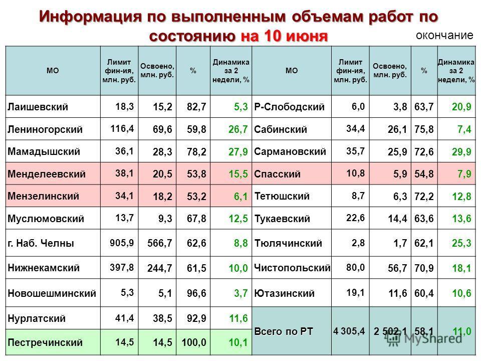 МО Лимит фин-ия, млн. руб. Освоено, млн. руб. % Динамика за 2 недели, % МО Лимит фин-ия, млн. руб. Освоено, млн. руб. % Динамика за 2 недели, % Лаишевский 18,3 15,282,75,3 Р-Слободский 6,0 3,863,720,9 Лениногорский 116,4 69,659,826,7 Сабинский 34,4 2