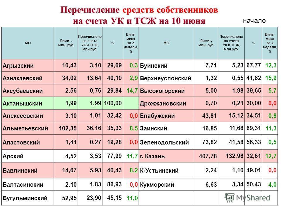 МО Лимит, млн. руб. Перечислено на счета УК и ТСЖ, млн.руб. % Дина- мика за 2 недели, % МО Лимит, млн. руб. Перечислено на счета УК и ТСЖ, млн.руб. % Дина- мика за 2 недели, % Агрызский 10,43 3,1029,69 0,3 Буинский 7,71 5,2367,77 12,3 Азнакаевский 34