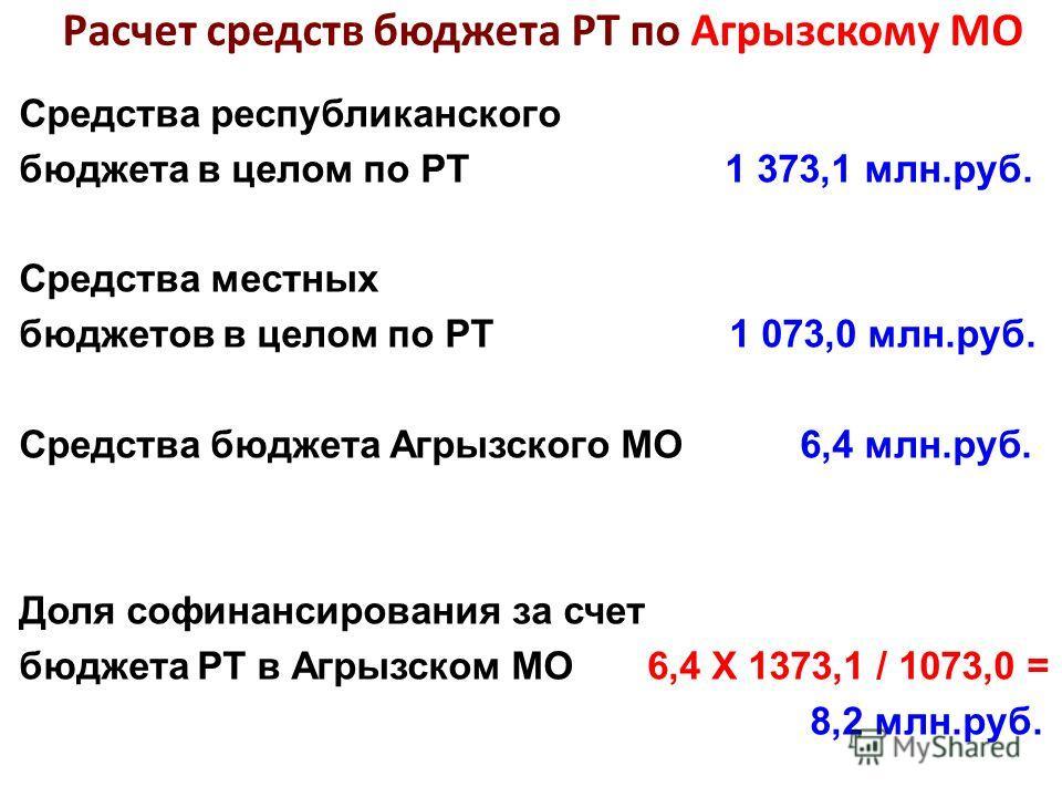 Средства республиканского бюджета в целом по РТ 1 373,1 млн.руб. Средства местных бюджетов в целом по РТ 1 073,0 млн.руб. Средства бюджета Агрызского МО 6,4 млн.руб. Доля софинансирования за счет бюджета РТ в Агрызском МО 6,4 Х 1373,1 / 1073,0 = 8,2