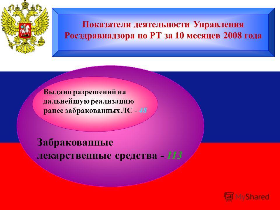 Забракованные лекарственные средства - 113 Выдано разрешений на дальнейшую реализацию ранее забракованных ЛС - 48 Показатели деятельности Управления Росздравнадзора по РТ за 10 месяцев 2008 года
