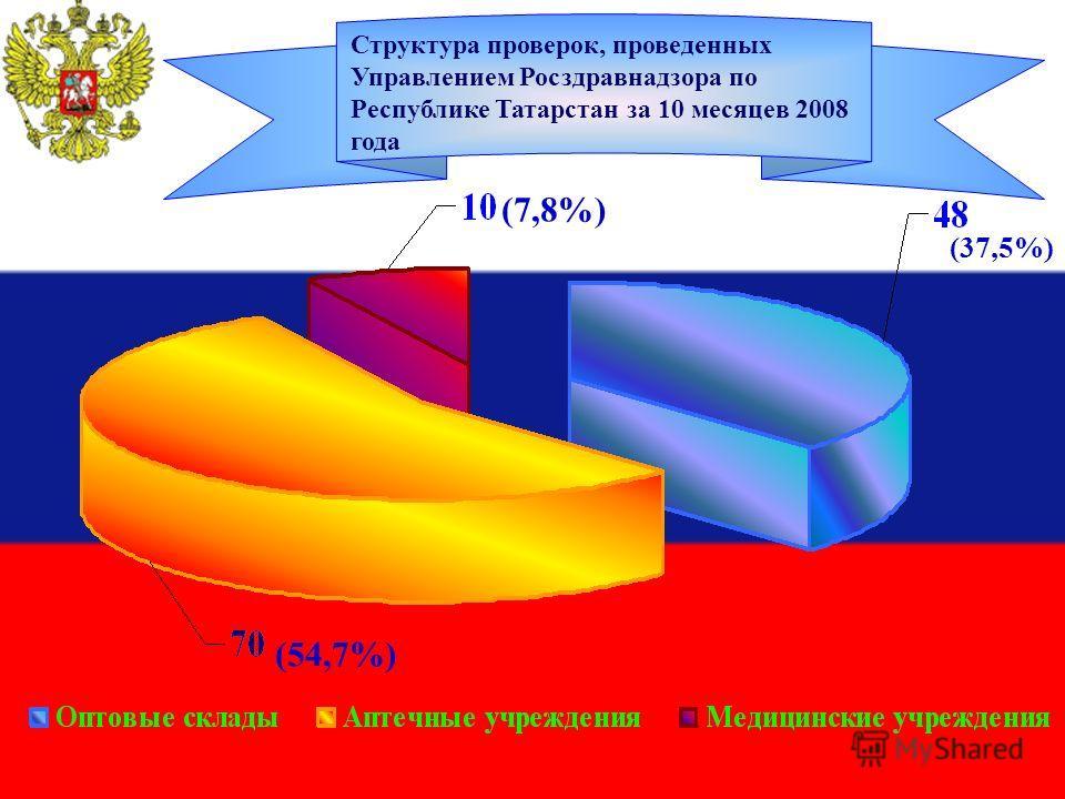 (54,7%) (37,5%) (7,8%) Структура проверок, проведенных Управлением Росздравнадзора по Республике Татарстан за 10 месяцев 2008 года