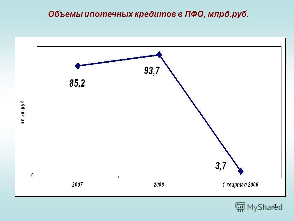8 Объемы ипотечных кредитов в ПФО, млрд.руб.