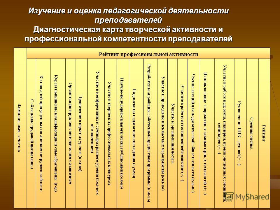 Изучение и оценка педагогической деятельности преподавателей Диагностическая карта творческой активности и профессиональной компетентности преподавателей Фамилия, имя, отчество Рейтинг профессиональной активности Соблюдение трудовой дисциплины Кол-во