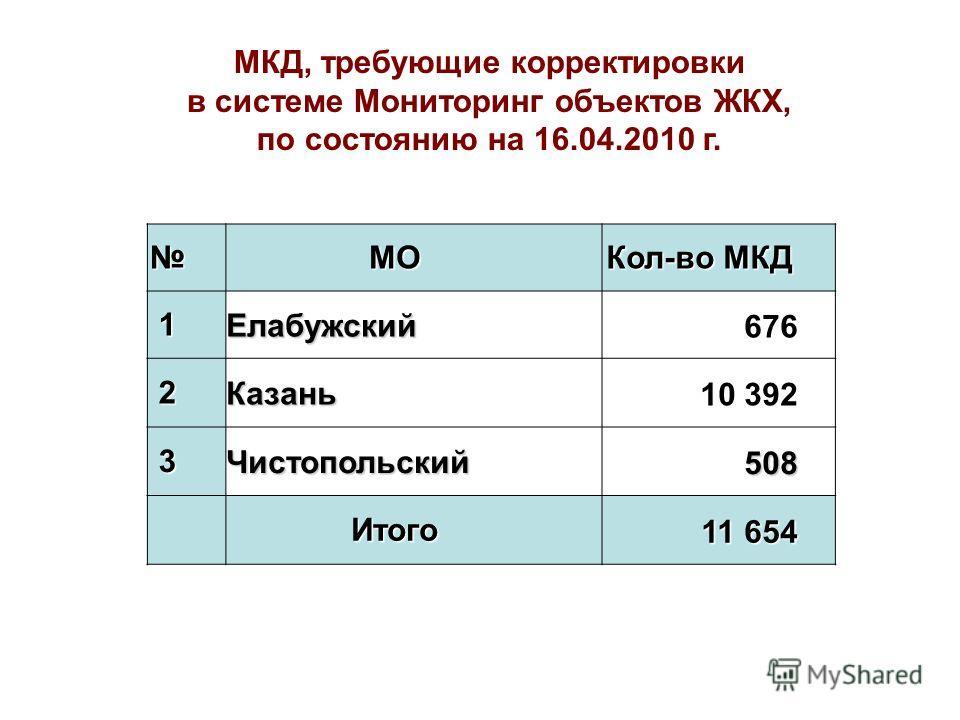 МО Кол-во МКД 1Елабужский676 2Казань10 392 3Чистопольский508 Итого 11 654 МКД, требующие корректировки в системе Мониторинг объектов ЖКХ, по состоянию на 16.04.2010 г.