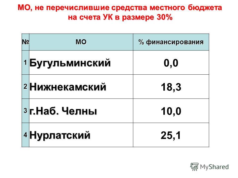 МО % финансирования 1Бугульминский0,0 2Нижнекамский18,3 3 г.Наб. Челны 10,0 4Нурлатский25,1 МО, не перечислившие средства местного бюджета на счета УК в размере 30%