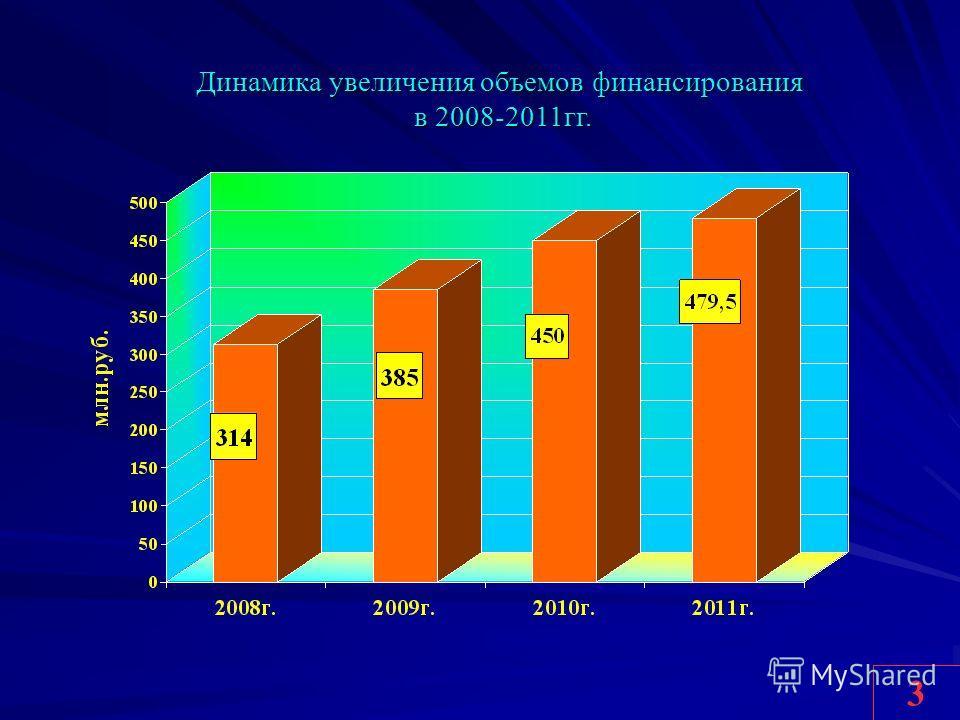 3 Динамика увеличения объемов финансирования в 2008-2011гг. в 2008-2011гг.