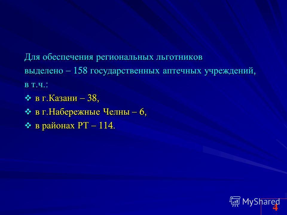 Для обеспечения региональных льготников выделено – 158 государственных аптечных учреждений, в т. ч.: в г. Казани – 38, в г. Казани – 38, в г. Набережные Челны – 6, в г. Набережные Челны – 6, в районах РТ – 114. в районах РТ – 114. 4