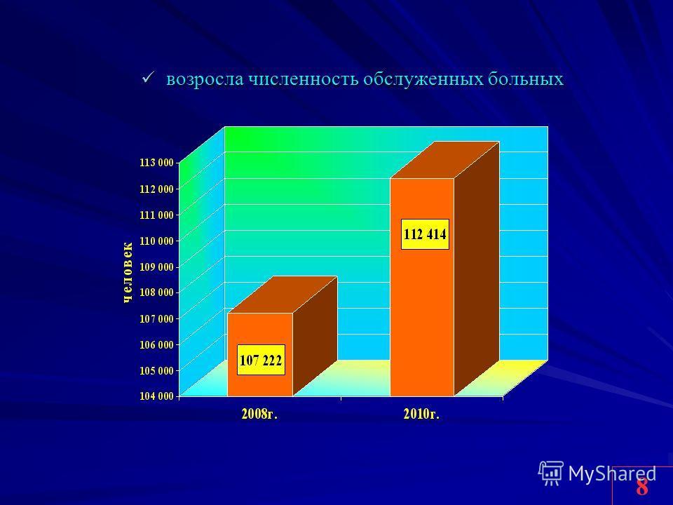 возросла численность обслуженных больных возросла численность обслуженных больных 8