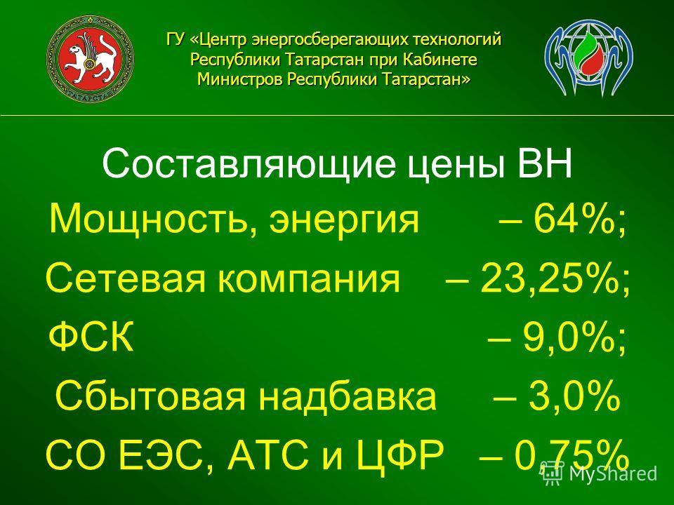 Составляющие цены ВН ГУ «Центр энергосберегающих технологий Республики Татарстан при Кабинете Министров Республики Татарстан» Мощность, энергия – 64%; Сетевая компания – 23,25%; ФСК – 9,0%; Сбытовая надбавка – 3,0% СО ЕЭС, АТС и ЦФР – 0,75%