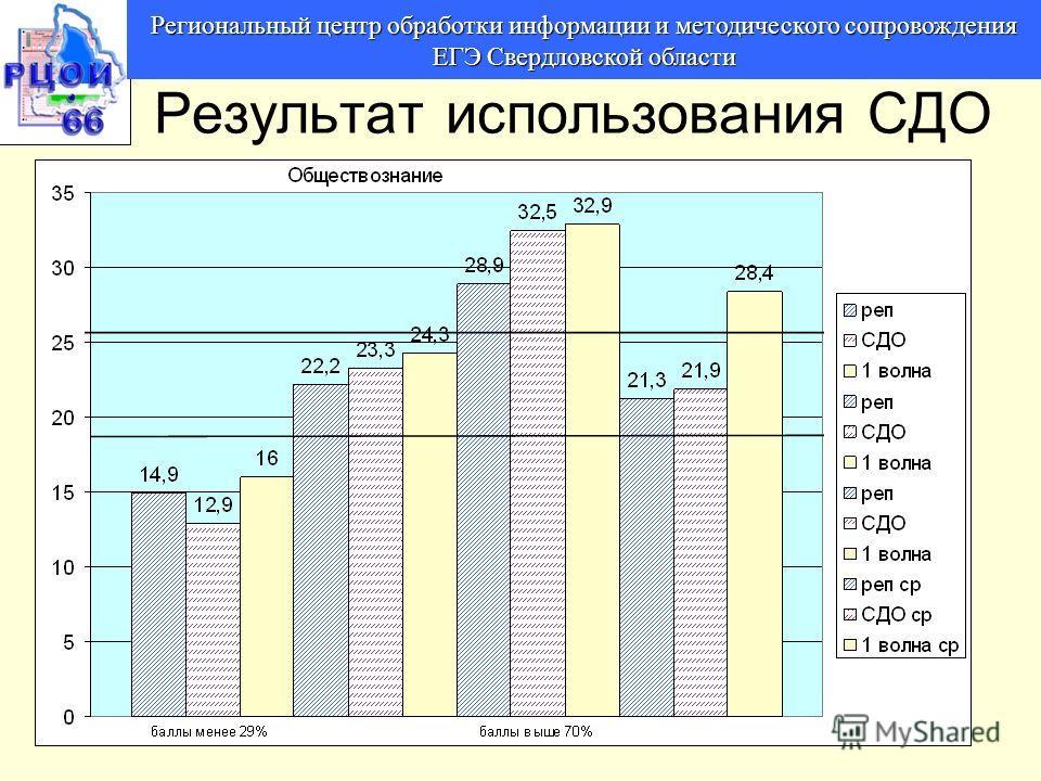 Региональный центр обработки информации и методического сопровождения ЕГЭ Свердловской области Результат использования СДО