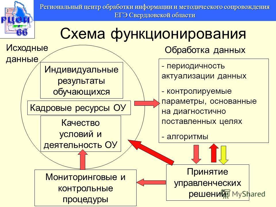 Региональный центр обработки информации и методического сопровождения ЕГЭ Свердловской области Схема функционирования - периодичность актуализации данных - контролируемые параметры, основанные на диагностично поставленных целях - алгоритмы Индивидуал