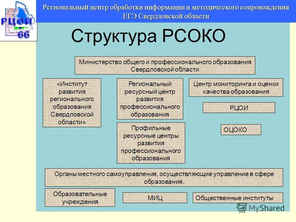 Структура РСОКО Региональный центр обработки информации и методического сопровождения ЕГЭ Свердловской области