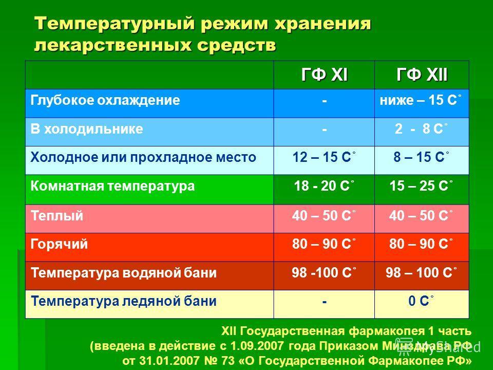 ГФ XI ГФ XII Глубокое охлаждение-ниже – 15 С˚ В холодильнике-2 - 8 С˚ Холодное или прохладное место12 – 15 С˚8 – 15 С˚ Комнатная температура18 - 20 С˚15 – 25 С˚ Теплый40 – 50 С˚ Горячий80 – 90 С˚ Температура водяной бани98 -100 С˚98 – 100 С˚ Температ