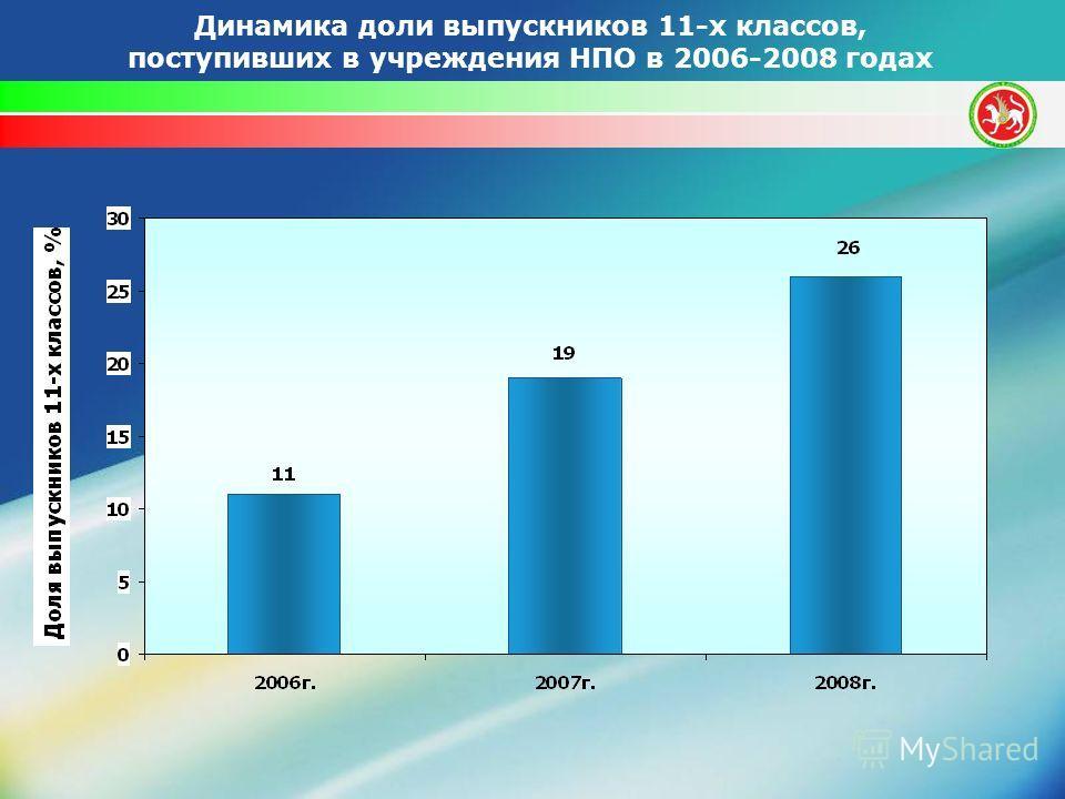 Динамика доли выпускников 11-х классов, поступивших в учреждения НПО в 2006-2008 годах