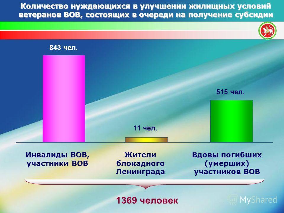 843 чел. 11 чел. Инвалиды ВОВ, участники ВОВ Жители блокадного Ленинграда Вдовы погибших (умерших) участников ВОВ 515 чел. Количество нуждающихся в улучшении жилищных условий ветеранов ВОВ, состоящих в очереди на получение субсидии 1369 человек