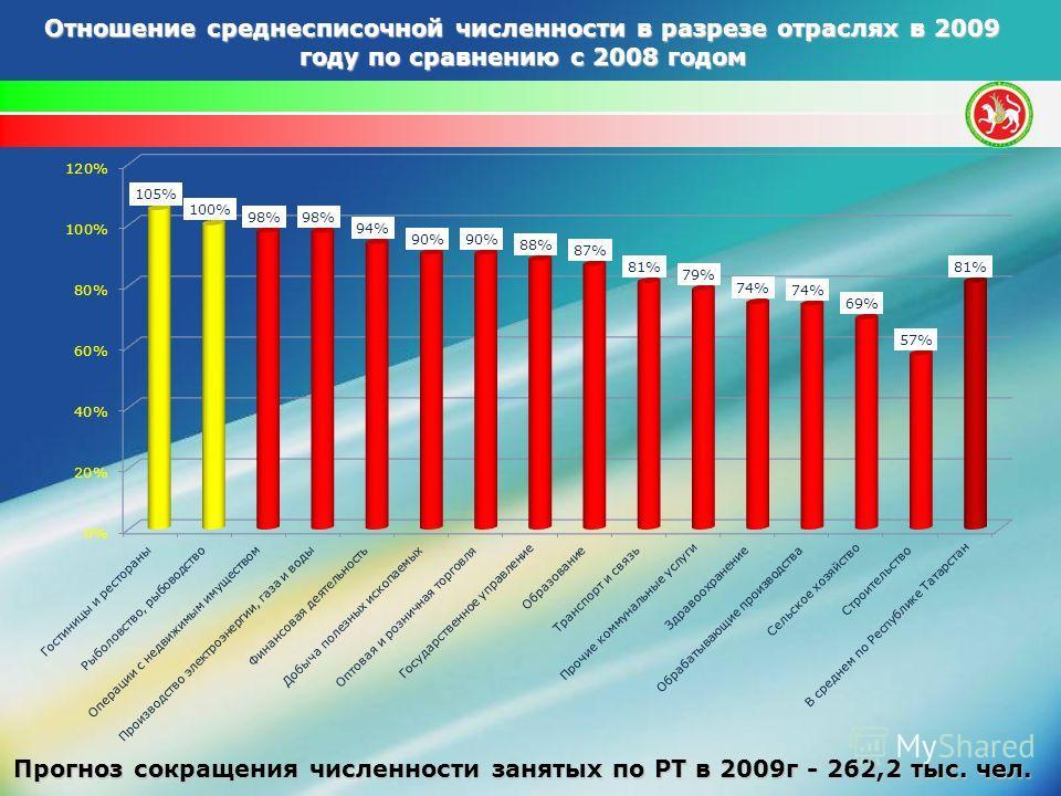 Отношение среднесписочной численности в разрезе отраслях в 2009 году по сравнению с 2008 годом Прогноз сокращения численности занятых по РТ в 2009г - 262,2 тыс. чел.