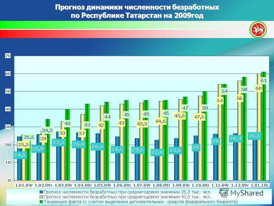 Прогноз динамики численности безработных по Республике Татарстан на 2009год