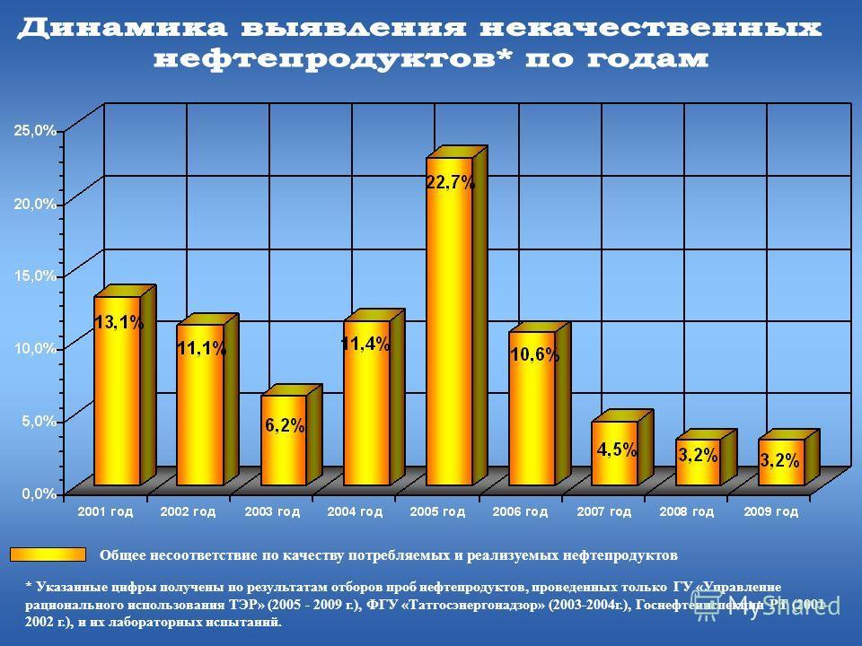 Общее несоответствие по качеству потребляемых и реализуемых нефтепродуктов * Указанные цифры получены по результатам отборов проб нефтепродуктов, проведенных только ГУ «Управление рационального использования ТЭР» (2005 - 2009 г.), ФГУ «Татгосэнергона